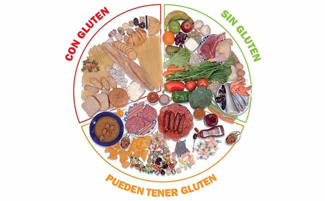 infografia dieta sin gluten