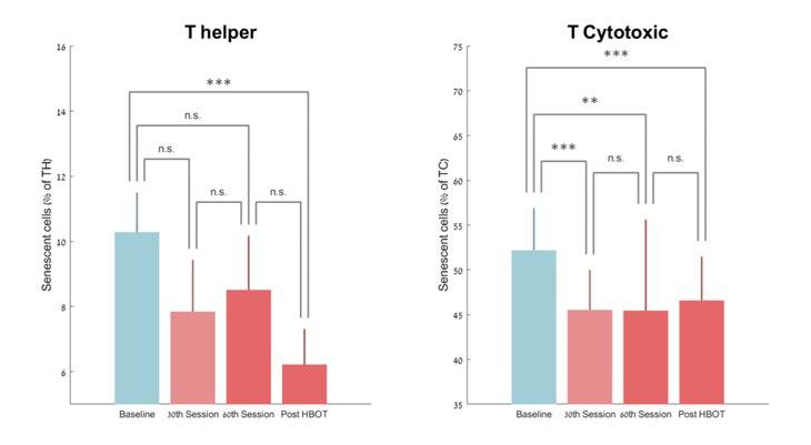 Cambios en las células senescentes con TOHB. Media + SEM * p
